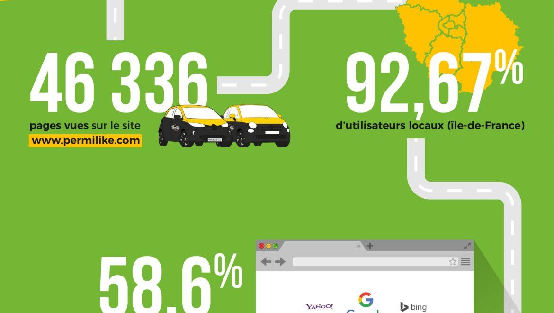Extrait de l'infographie Permilike Val d'Oise Communication