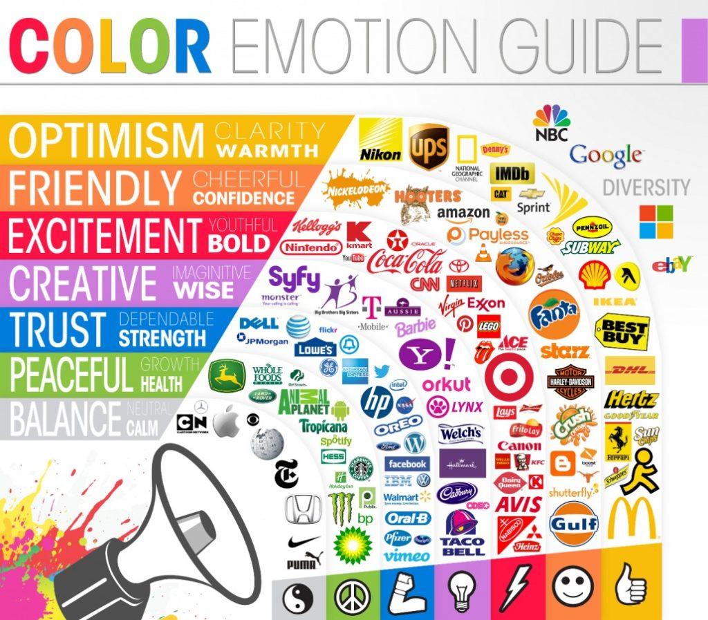 Le guide des émotions et des couleurs pour la communication - Val d'Oise Communication