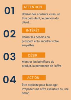 La méthode AIDA est très utile en copywriting - Val d'Oise Communication