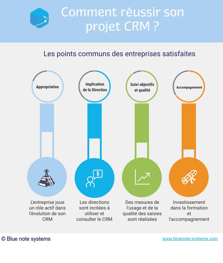 Comment trouver le bon CRM ? - Val d'Oise Communication